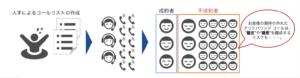 人工知能活用の効果_AI利用事例