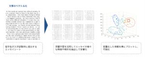 深層学習・機械学習の活用による、エッセイ分析のイメージ