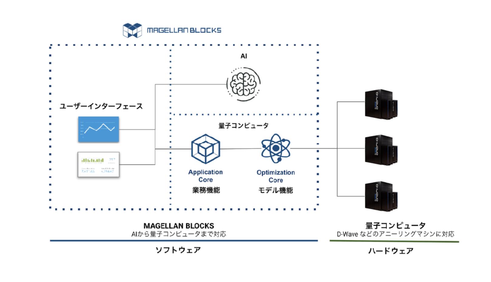 AIから量子の実用化までを可能にした「MAGELLAN BLOCKS」サービス構成