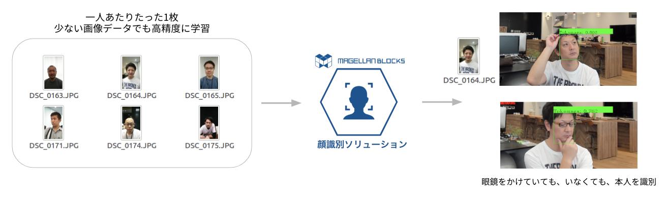 AI顔識別ソリューション事例